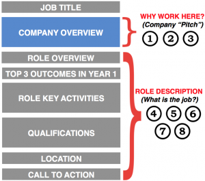 Job Description Components